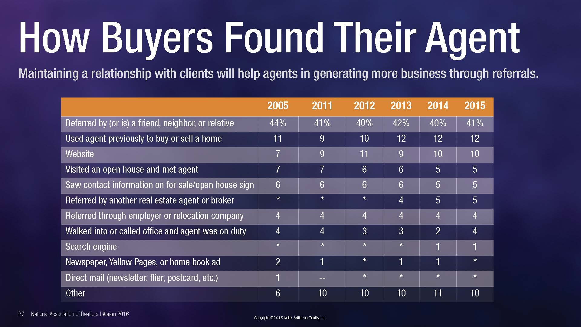 how-buyers-find-their-agent